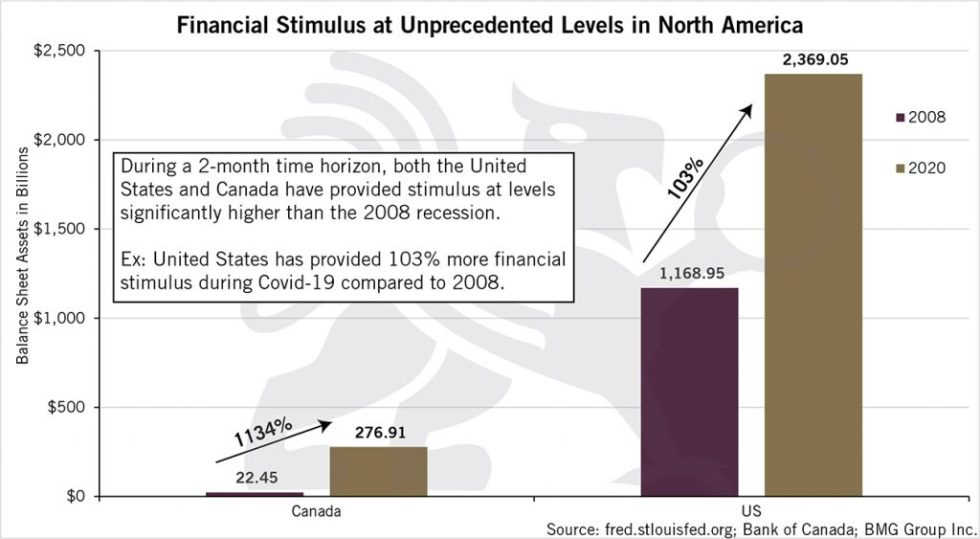 Financial Stimulus At Unprecedented Levels in North America | BullionBuzz Chart of the Week