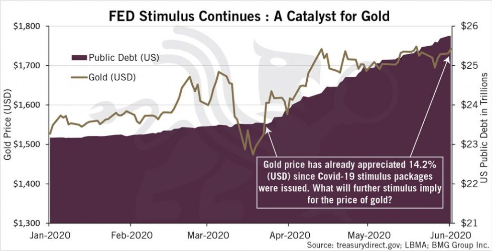Fed Stimulus Continues: A Catalyst for Gold | BullionBuzz Chart of the Week