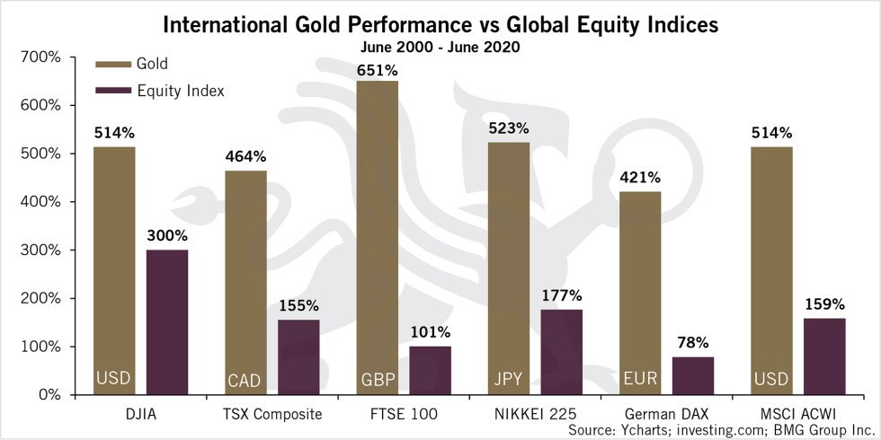 International Gold Performance vs Global Equity Indices | BullionBuzz Chart of the Week