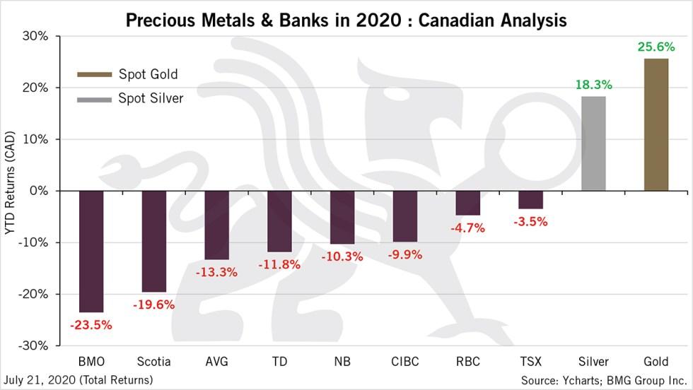Precious Metals & Banks in 2020 |  BullionBuzz Chart of the Week