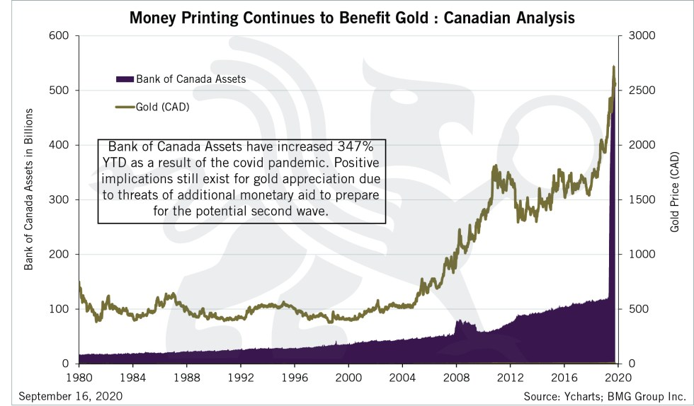 Money Printing Continues to Benefit Gold: Canadian Analysis | BullionBuzz Chart of the Week