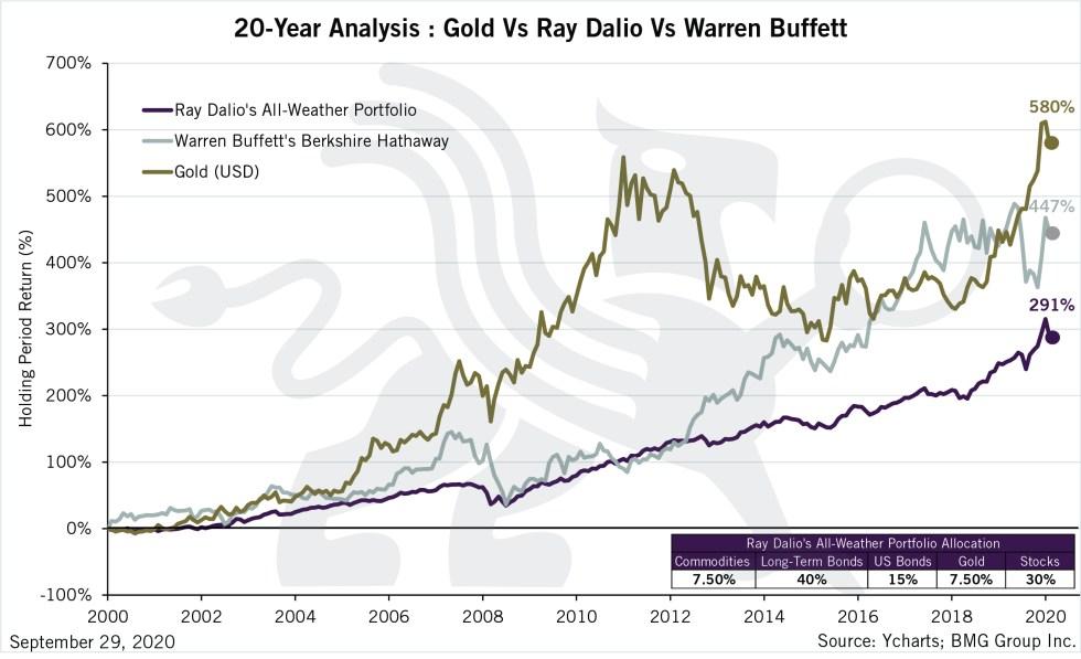 20-Year Analysis: Gold vs Ray Dalio vs Warren Buffett | BullionBuzz Chart of the Week