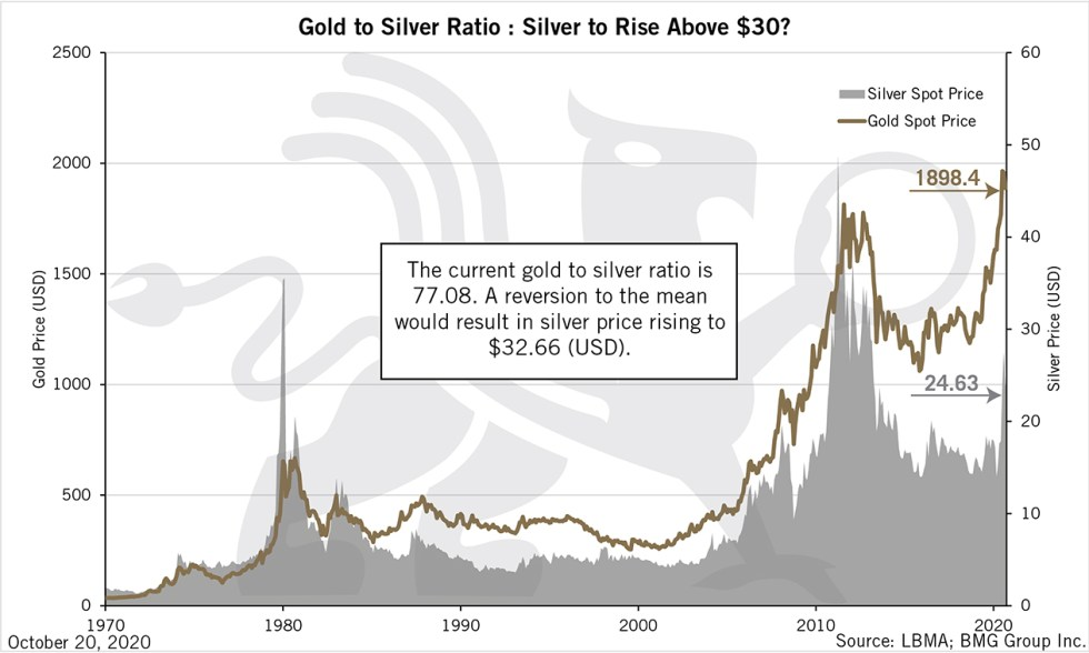 Gold to Silver Ratio: Silver to Rise Above $30? | BullionBuzz Chart of the Week