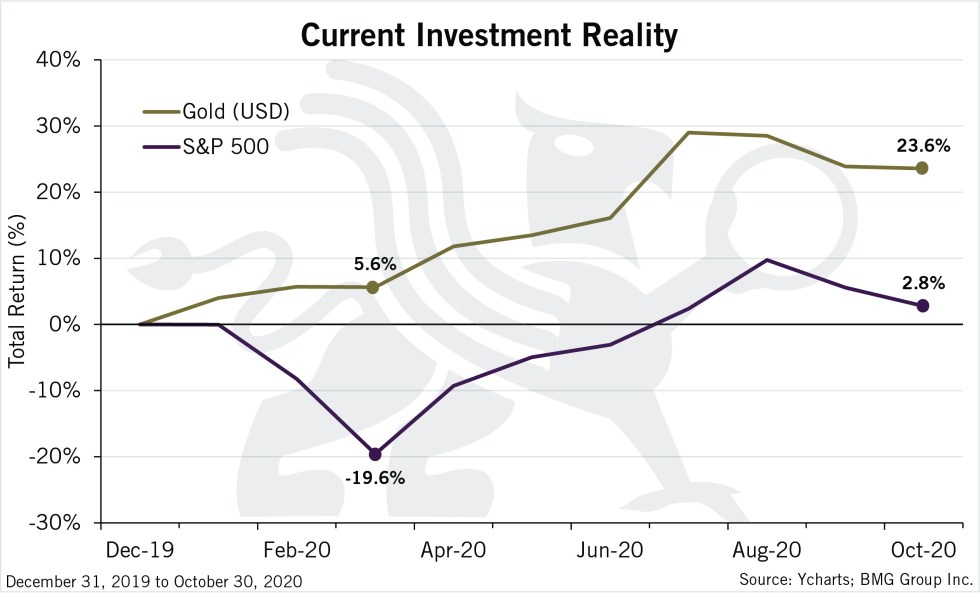 Current Investment Reality