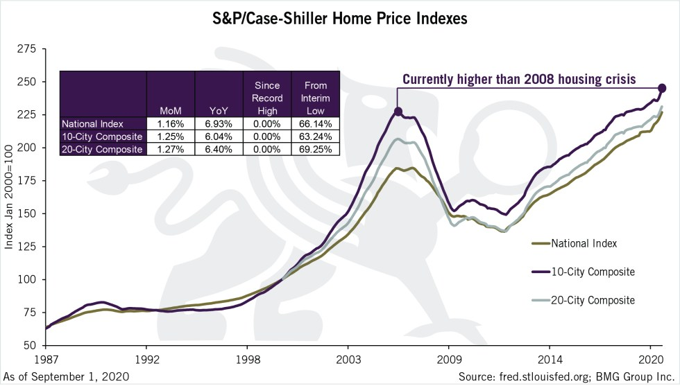 S&P/Case-Shiller Home Price Indexes | Chart of the Week | BullionBuzz Chart of the Week