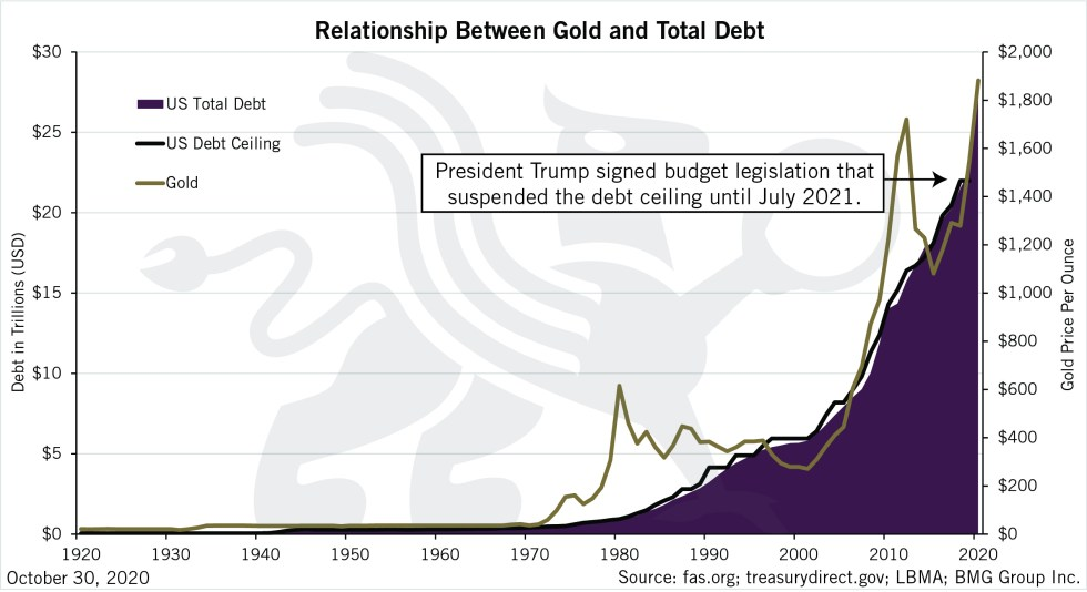 Relationship Between Gold and Total Debt | BullionBuzz Chart of the Week