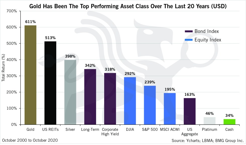 Gold Has Been The Top Performing Asset Class Over The Last 20 Years (USD) | Chart of the Week | BullionBuzz Chart of the Week