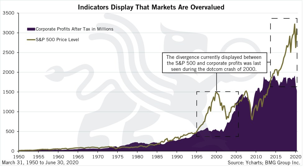 Indicators Display That Markets Are Overvalued | BullionBuzz Chart of the Week