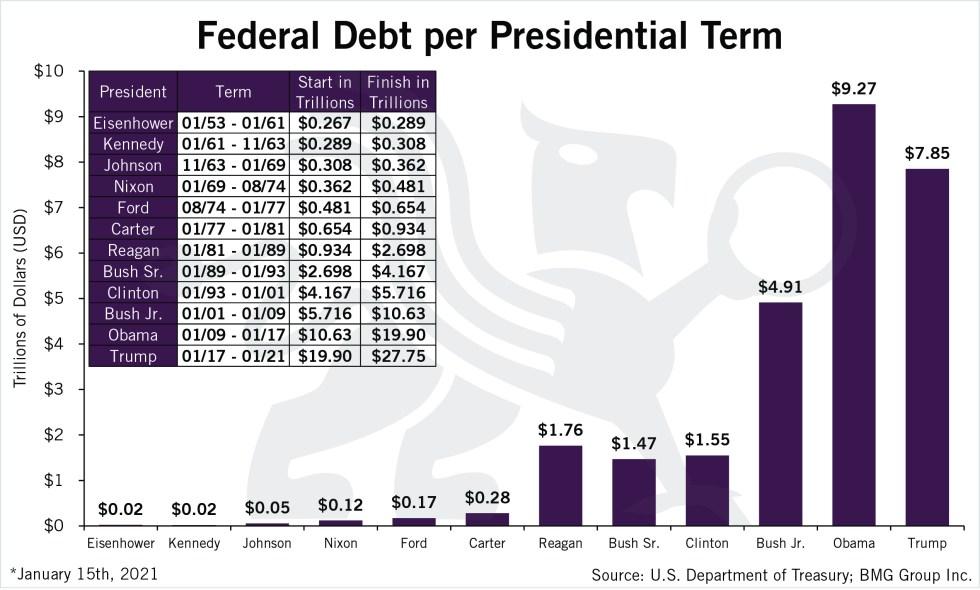 Federal Debt Per Presidential Term | BullionBuzz | Chart of the Week