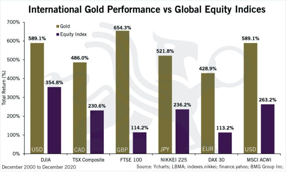 International Gold Performance vs Global Equities | Nick Barisheff