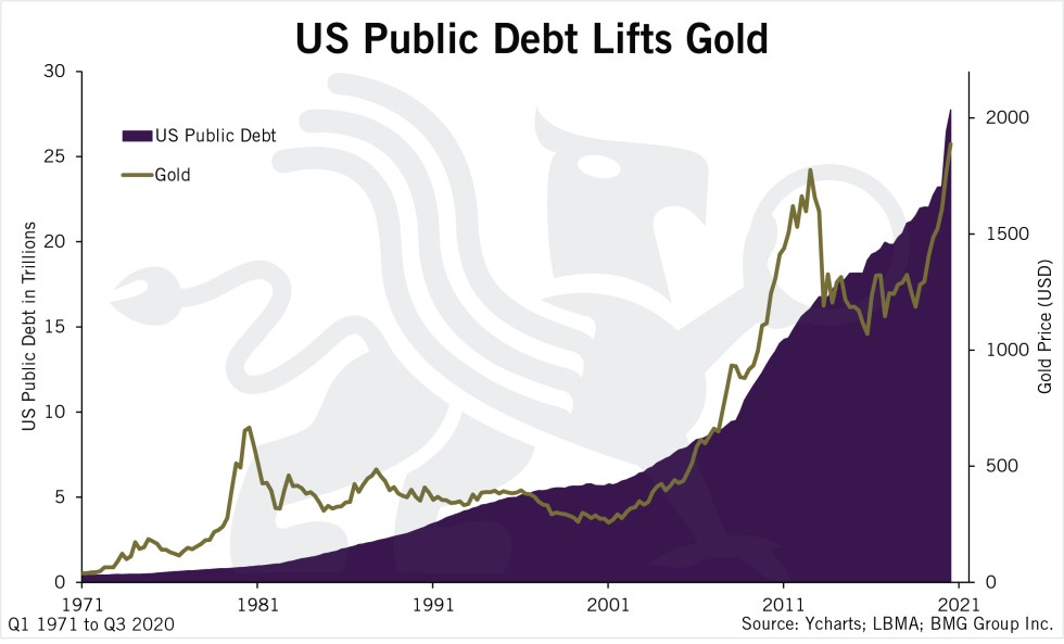 Debts Lift Gold | US Public Debt Lifts Gold Chart | Nick Barisheff