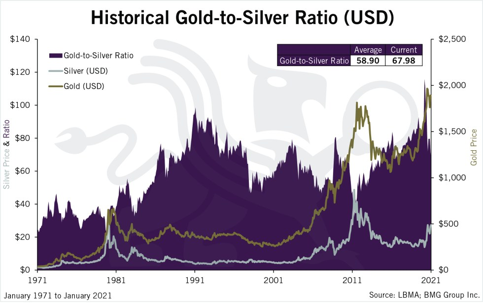 Historical Gold-to-Silver Ratio (USD) | BullionBuzz | Chart of the Week