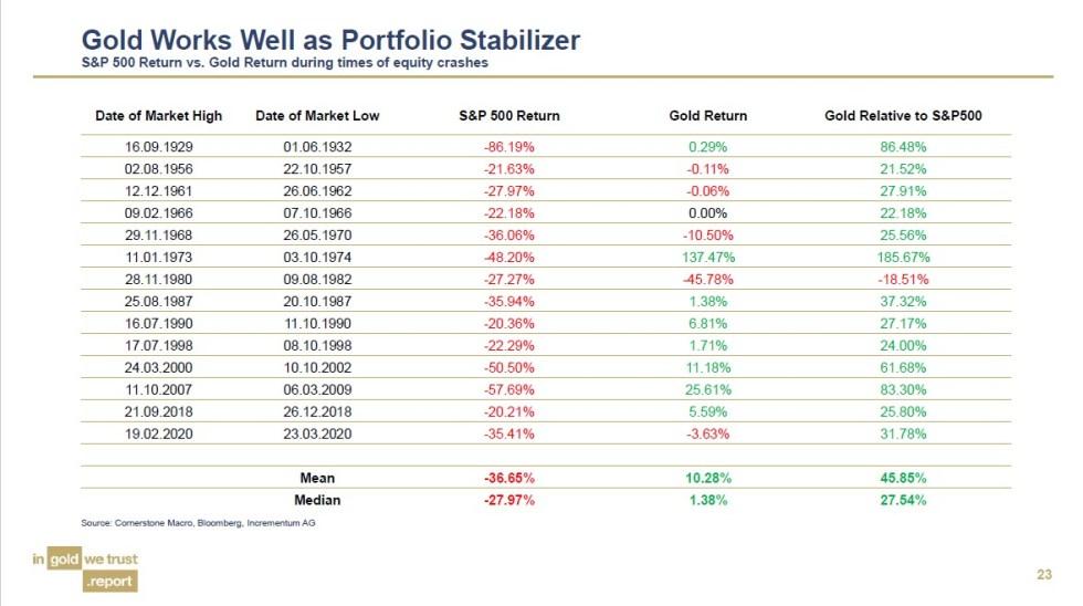 Gold Works Well as Portfolio Stabilizer | BullionBuzz | Chart of the Week | Nick's Top Six