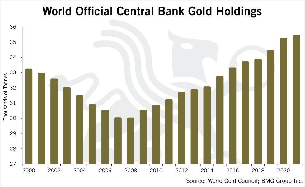 World Official Central Bank Gold Holdings | Chart of the Week | BullionBuzz | Chart of the Week