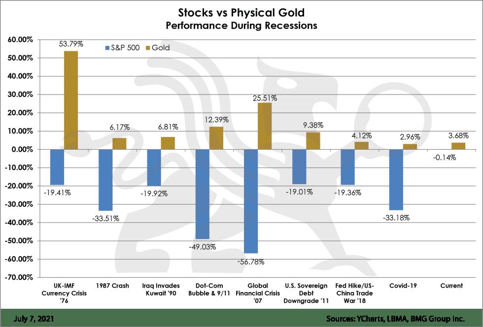 Stocks vs Physical Gold | BullionBuzz | Chart of the Week
