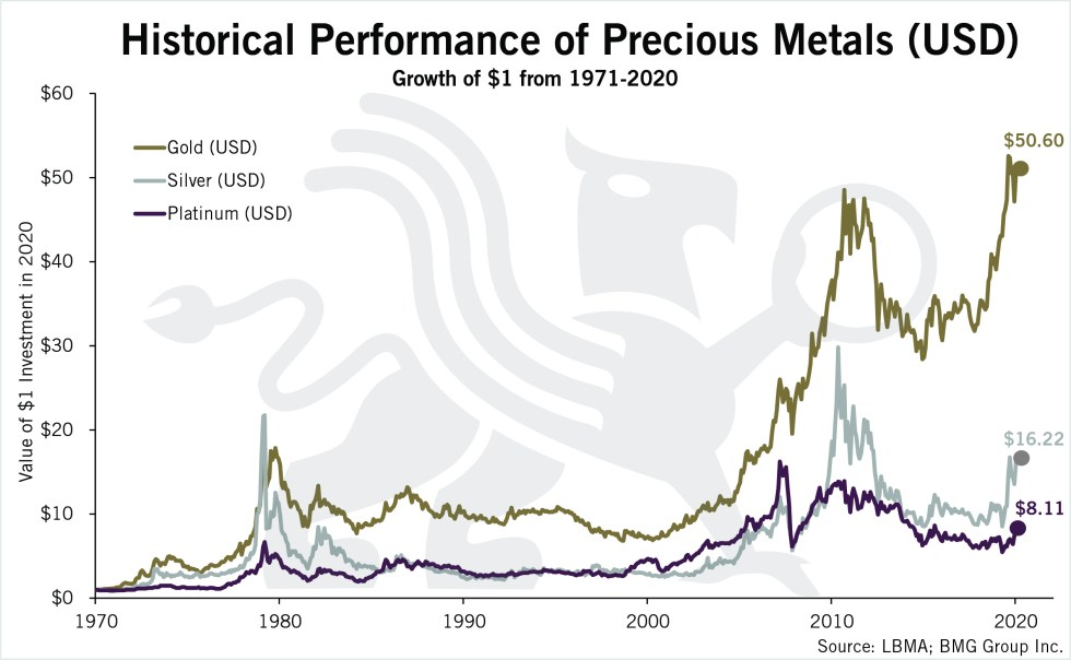 Historical Performance of Precious Metals (USD) | Chart of the Week | BullionBuzz