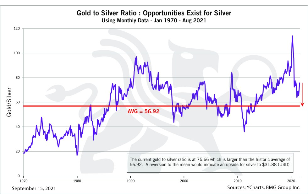 Gold-to-Silver Ratio: Opportunities Exist for Silver   Chart of the Week  BullionBuzz - Nick's Top Six