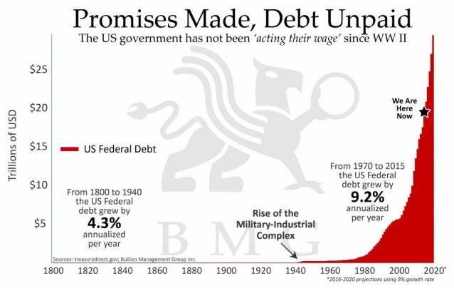 Gold vs Bonds | Promise made debt unpaid