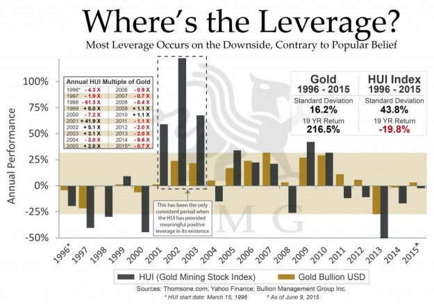 Six Biggest Myths About Gold | Where's the Leverage?