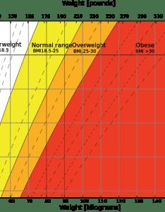 Body mass index bmi chart also calculator rh calories