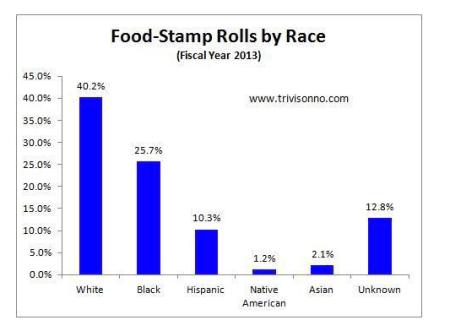 Welfare Chart 2016