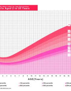 Kids body mass index chart for girls also free bmi calculator calculate your rh bmicalculatorusa