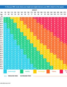 Body mass index chart also bmi calculator  western bariatric institute rh westernbariatricinstitute