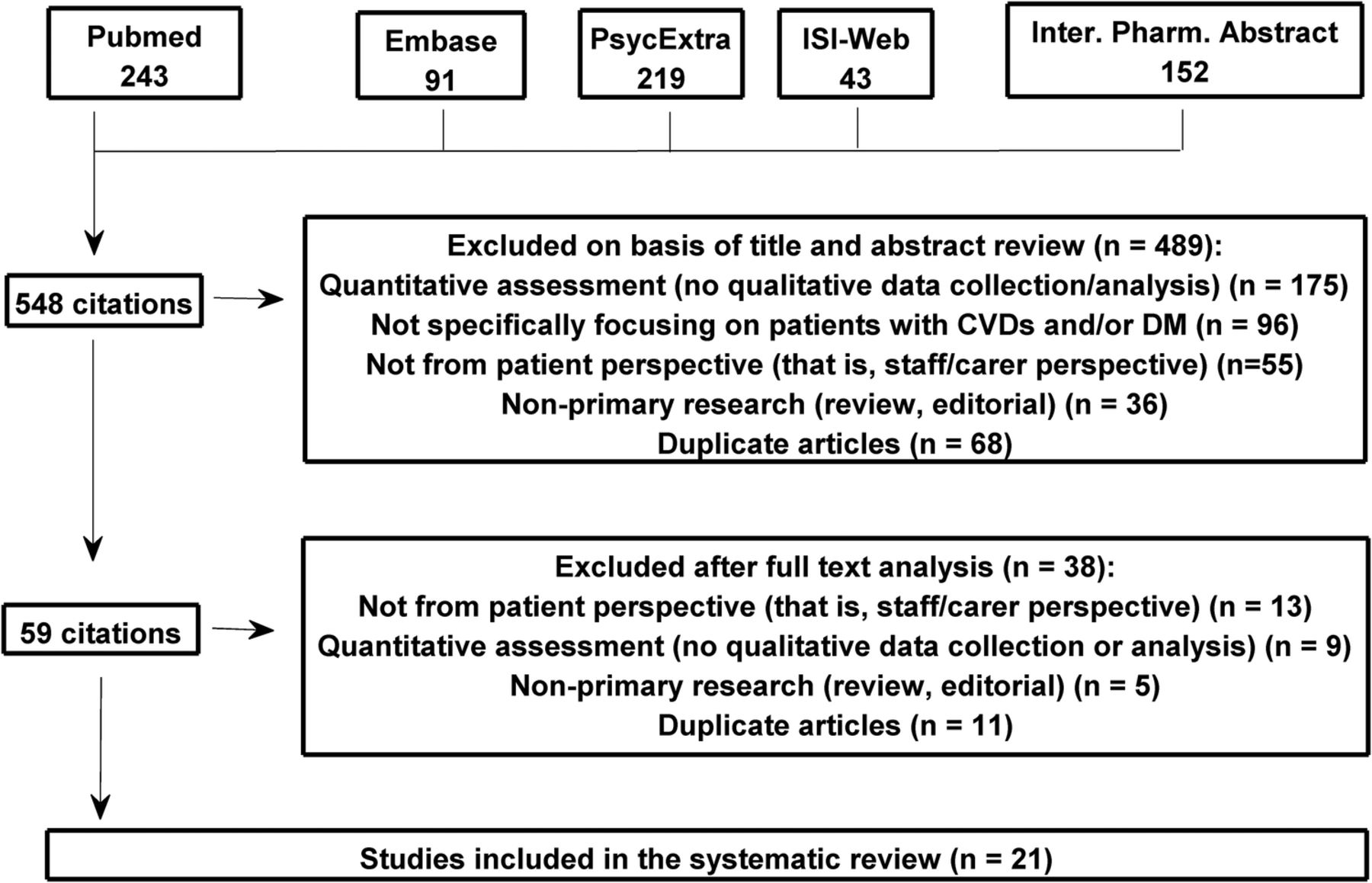 A Systematic Review Of Qualitative Research On The Contributory Factors Leading To Medicine
