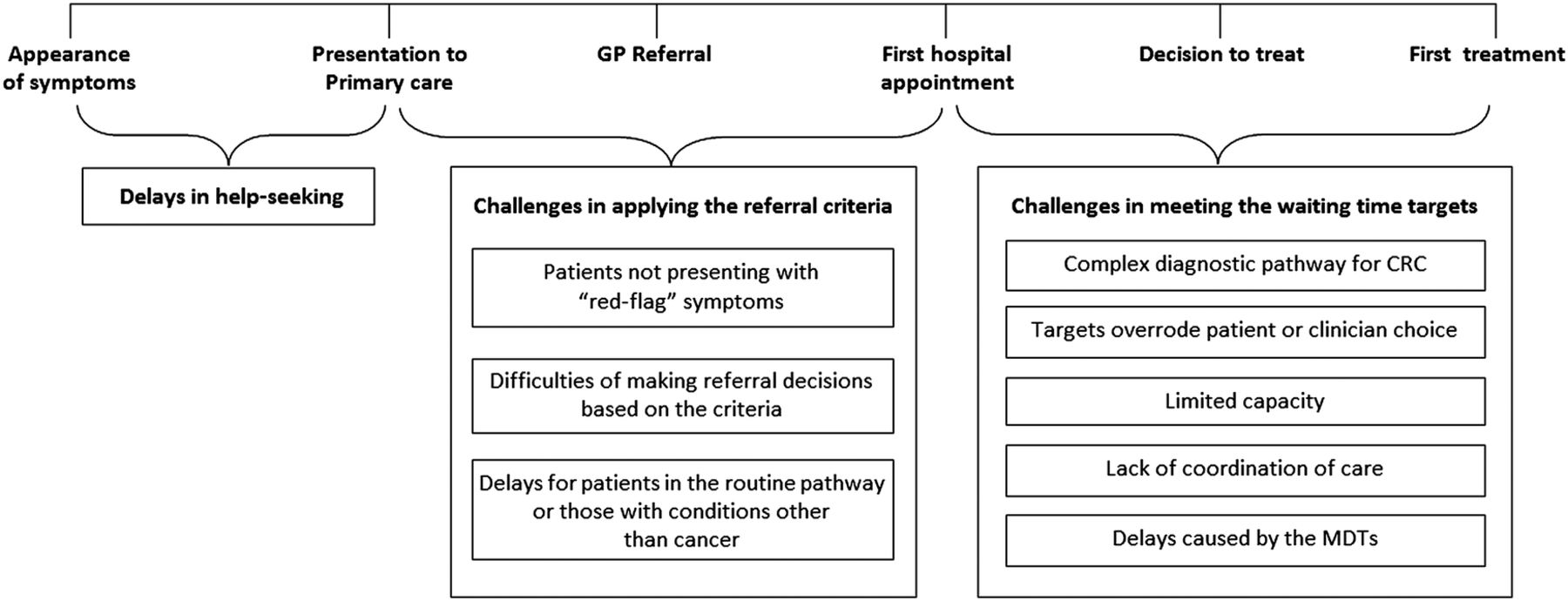 what is a flow diagram laptop adapter wiring rapid diagnostic pathways for suspected colorectal cancer: views of primary and secondary care ...