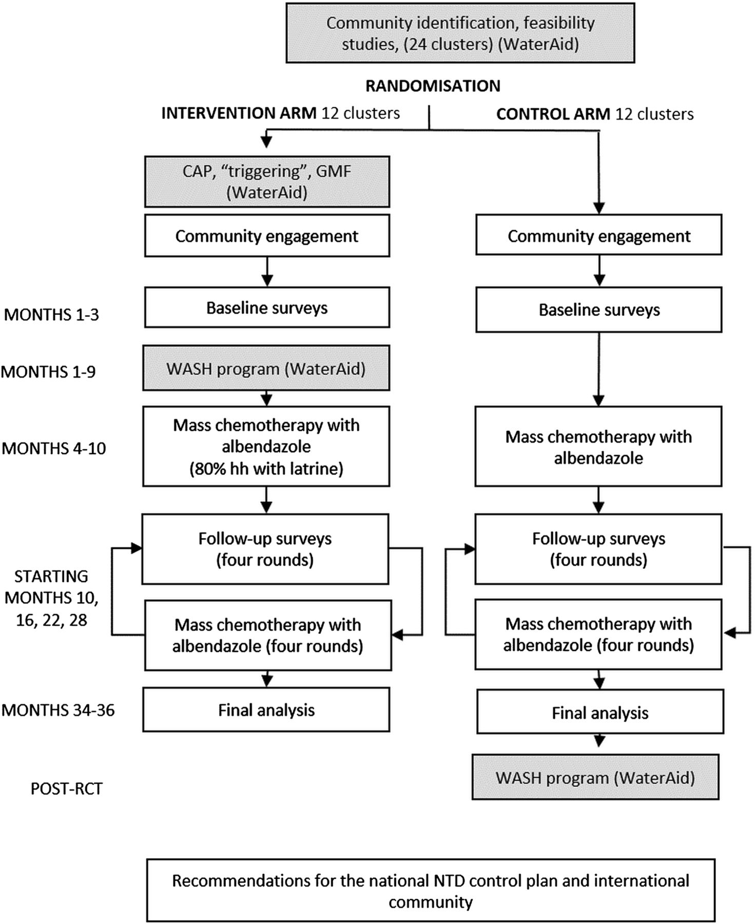 A Cluster Randomised Controlled Trial Integrating A