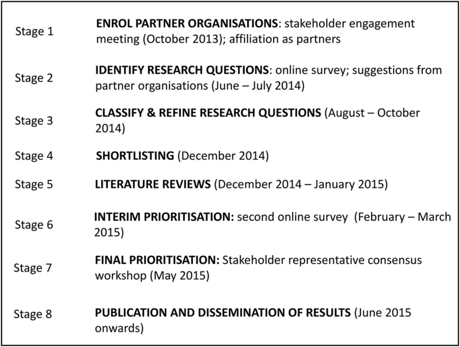Identifying Research Priorities In Anaesthesia And Perioperative Care Final Report Of The Joint