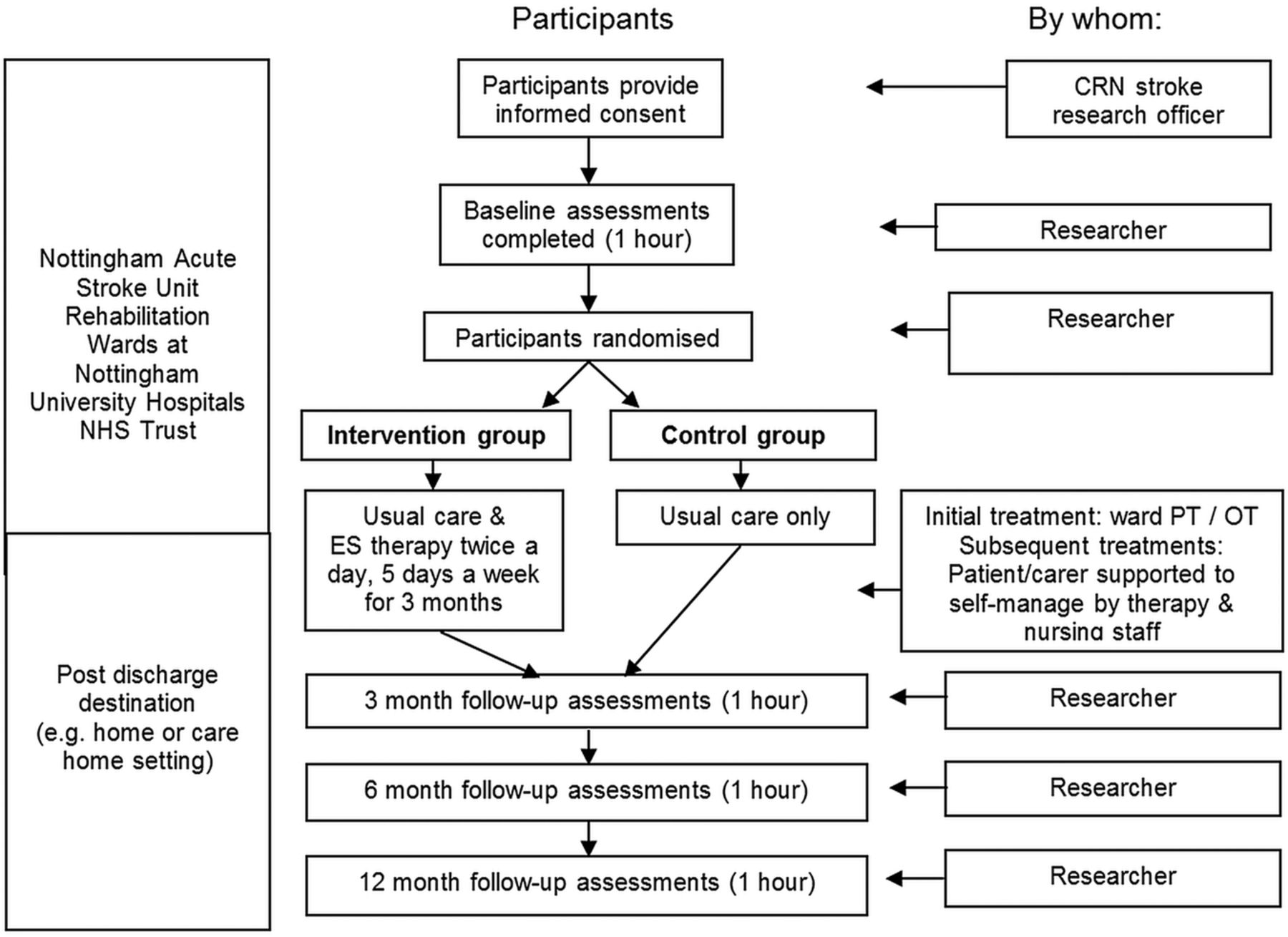 ESCAPS Study Protocol A Feasibility Randomised Controlled