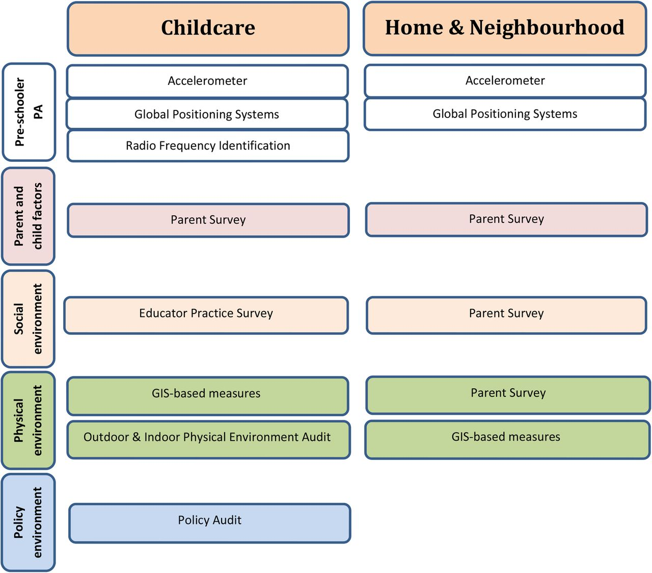 Influence Of The Day Care Home And Neighbourhood Environment On Young Children S Physical