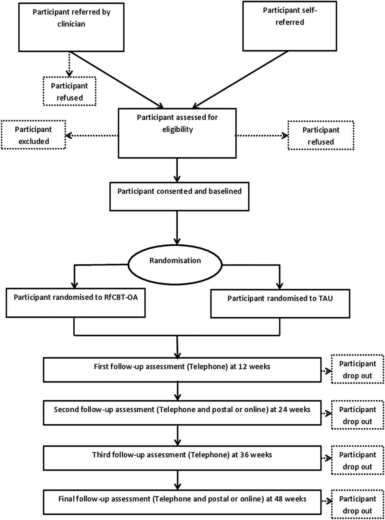 Feasibility Randomised Controlled Trial Of Recovery