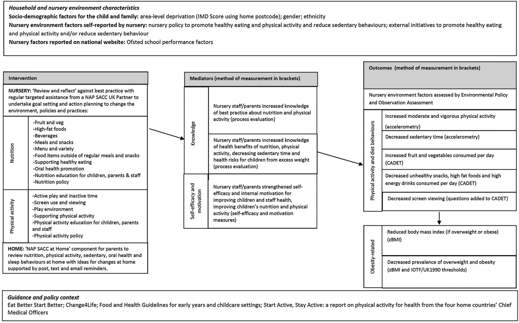 NAP SACC UK protocol for a feasibility cluster randomised