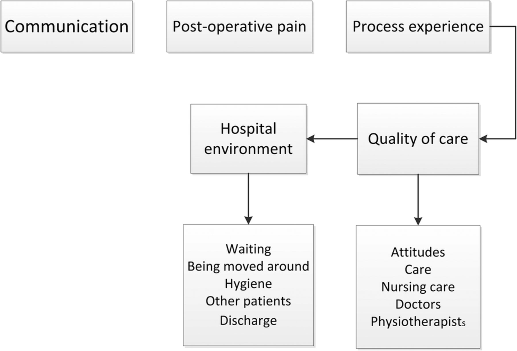 Diagram Of A Hospital Factors That Shape The Patient S Hospital Experience And