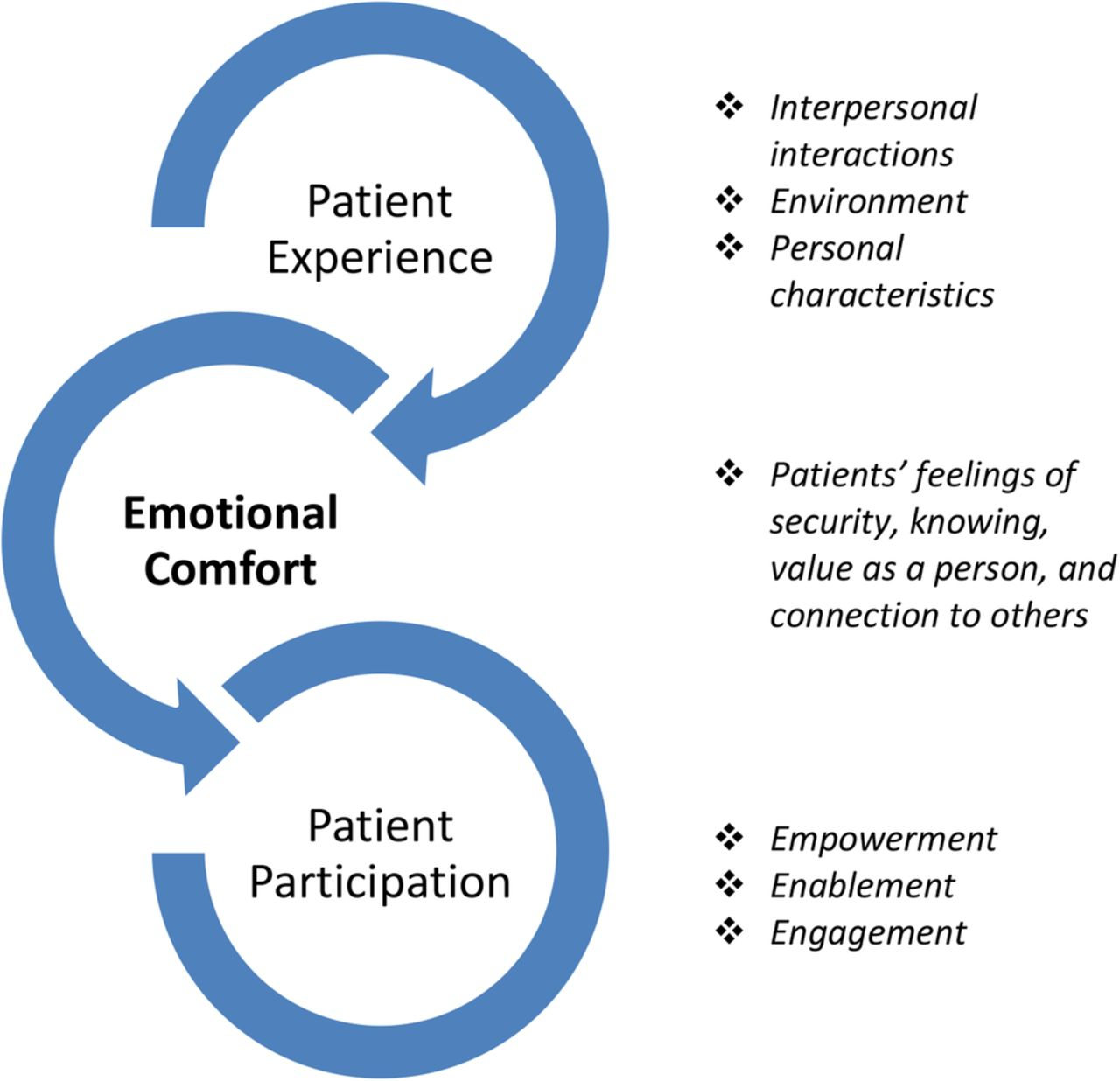 Diagram Of A Hospital Patient Evaluation Of Emotional Comfort Experienced Peece