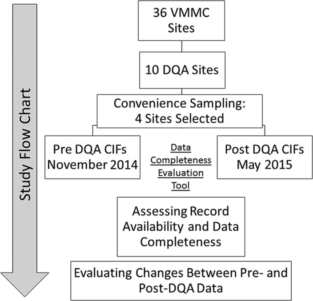 medium resolution of download figure open in new tab download powerpoint figure 1 study flow chart