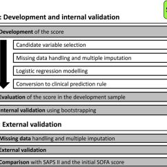Sofa Score Icu Mortality Bay Area Newark Reviews Simplified For The Intensive Care Unit