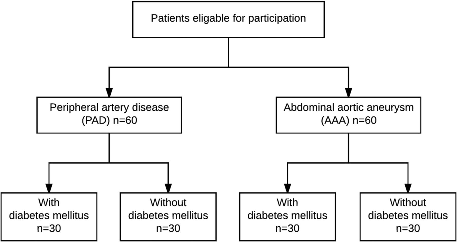 Diverging Effects Of Diabetes Mellitus In Patients With Peripheral Artery Disease And Abdominal