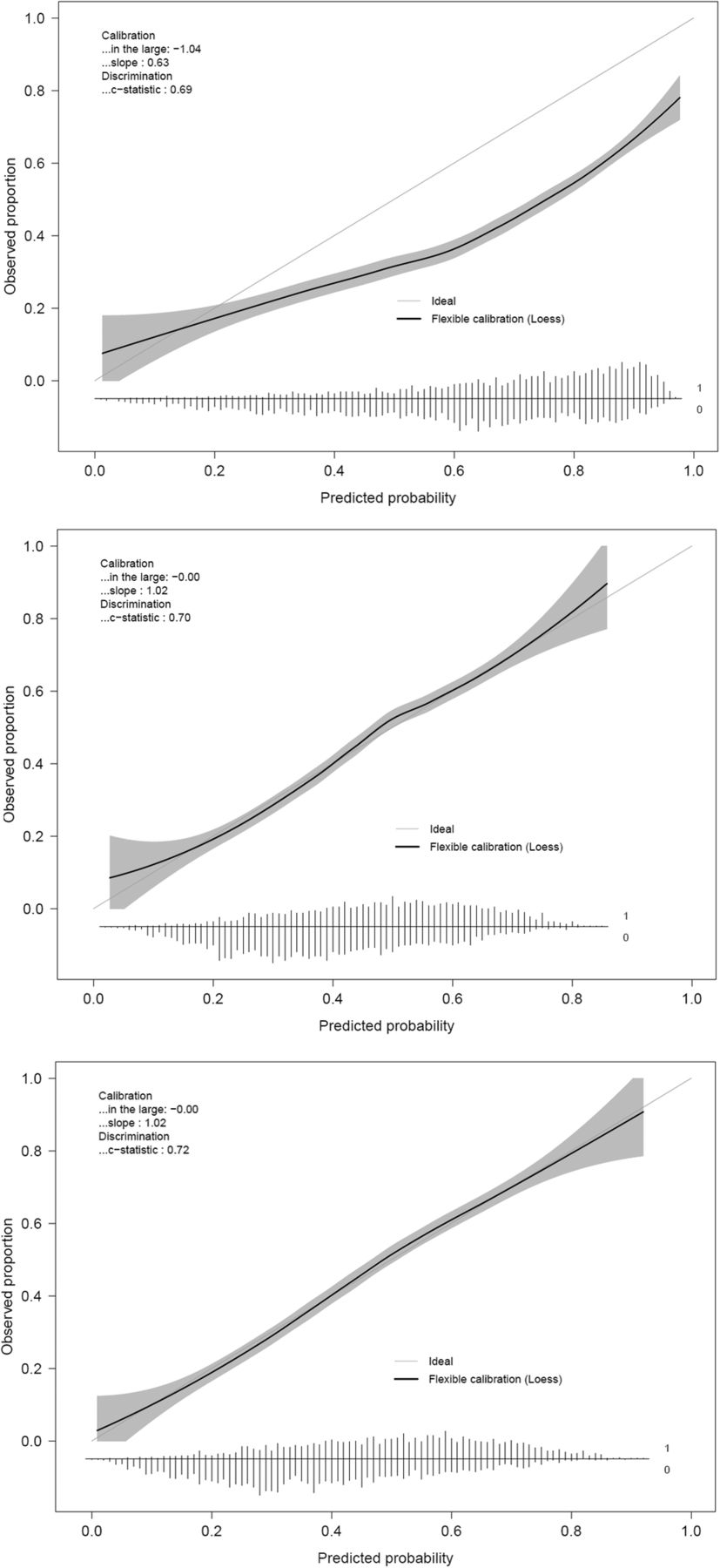 External validation and extension of a diagnostic model