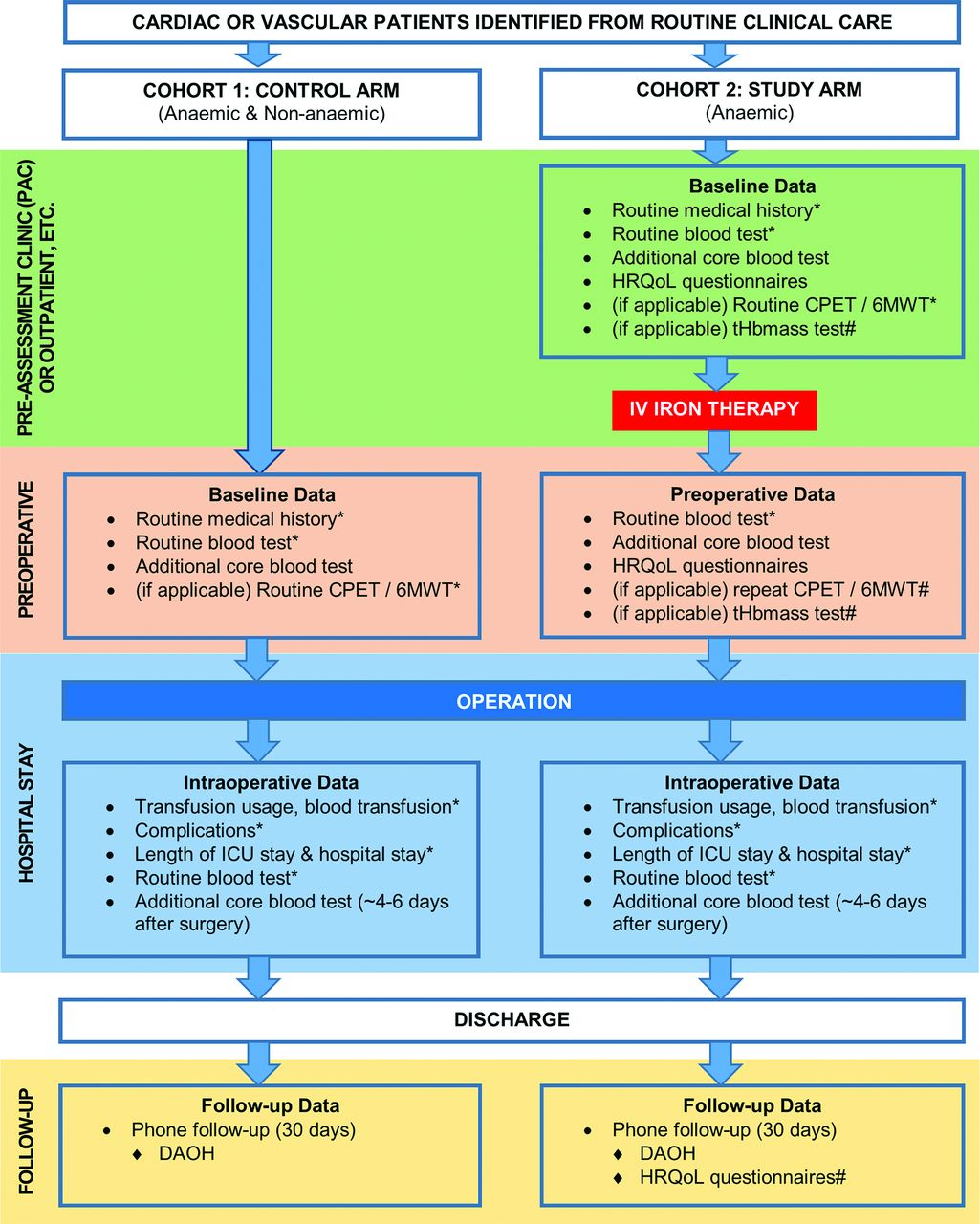 Download figure also the uk cardiac and vascular surgery interventional anaemia response rh bmjopenj