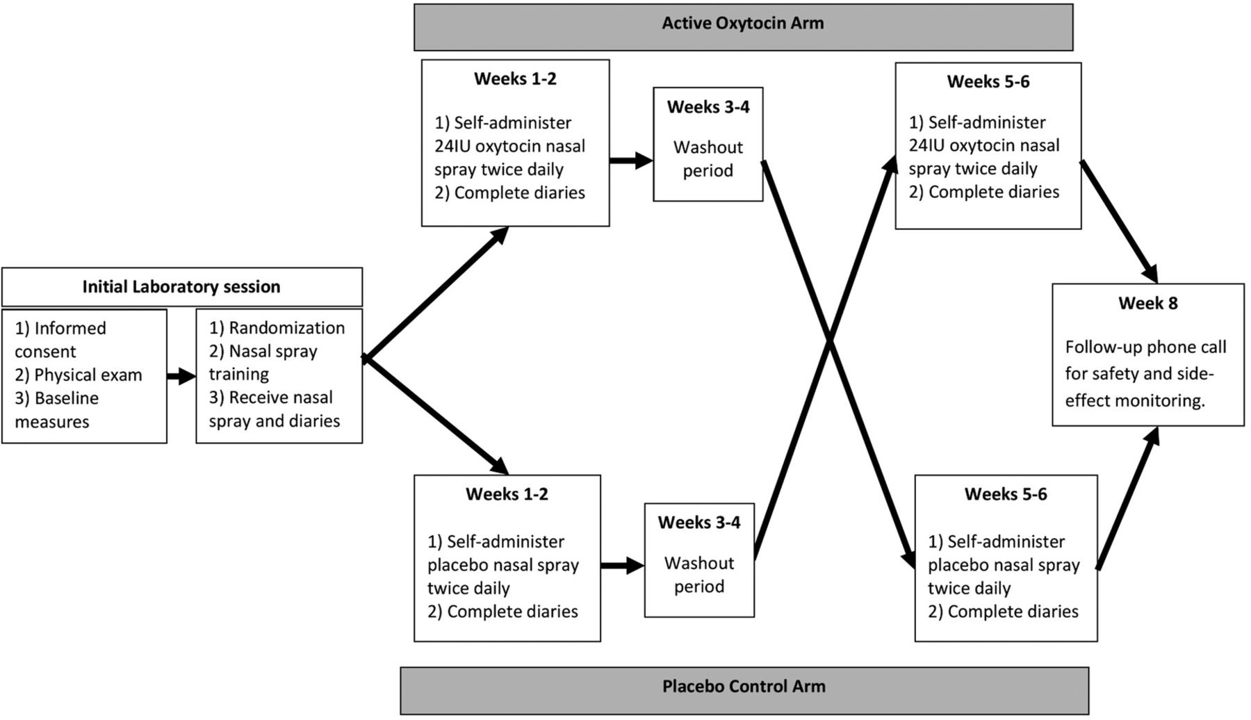 Protocol for a placebocontrolled withinparticipants crossover trial evaluating the efficacy