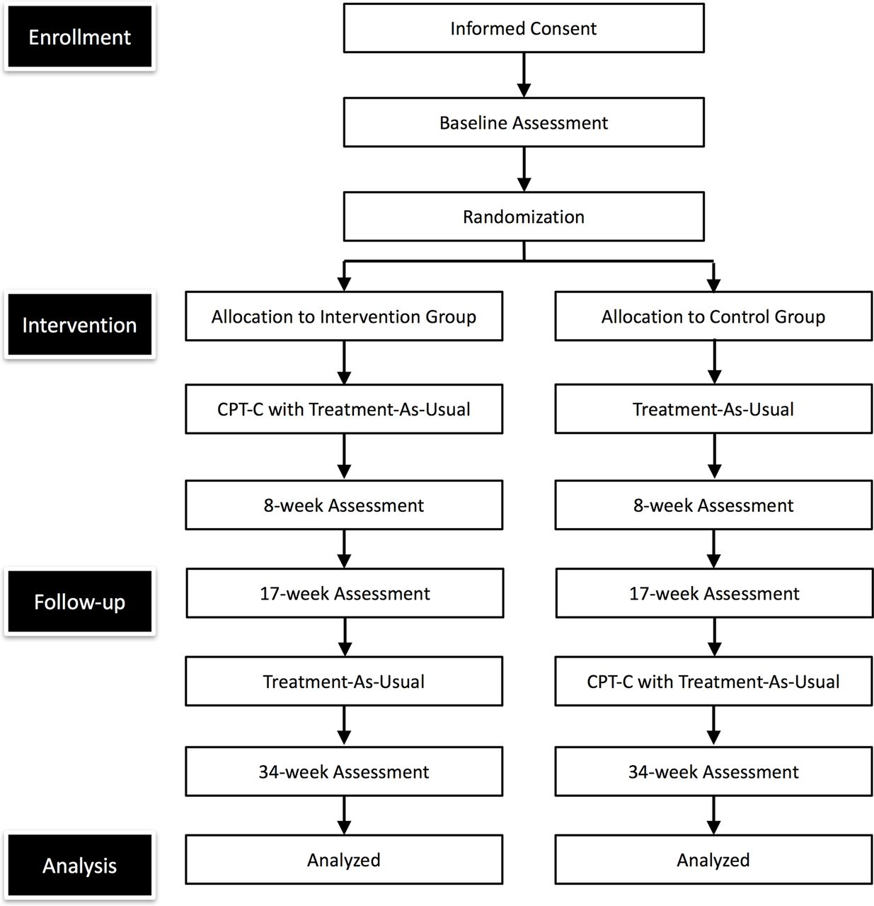 Study Protocol For A Randomised Controlled Trial Of