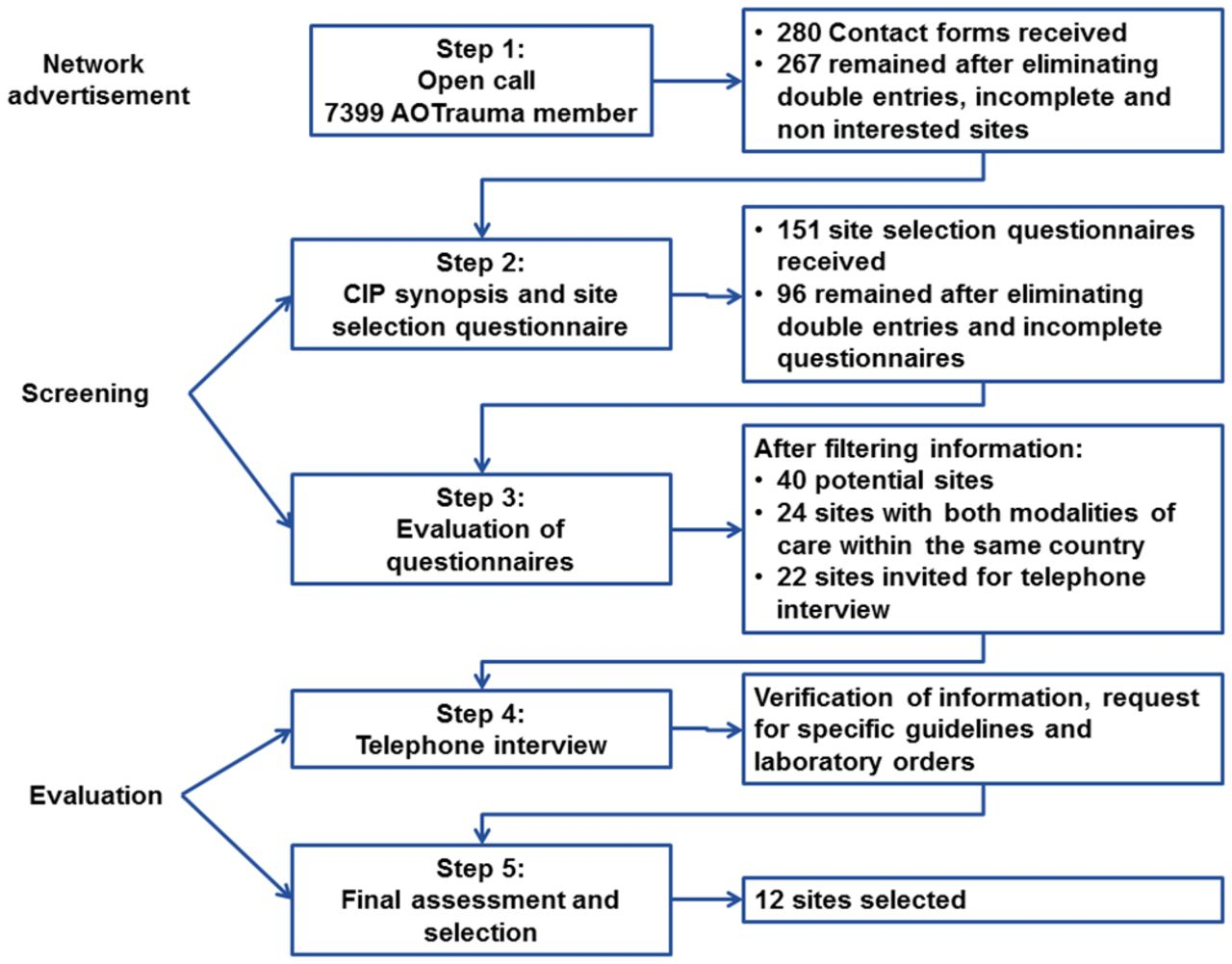 Improving Site Selection In Clinical Studies A