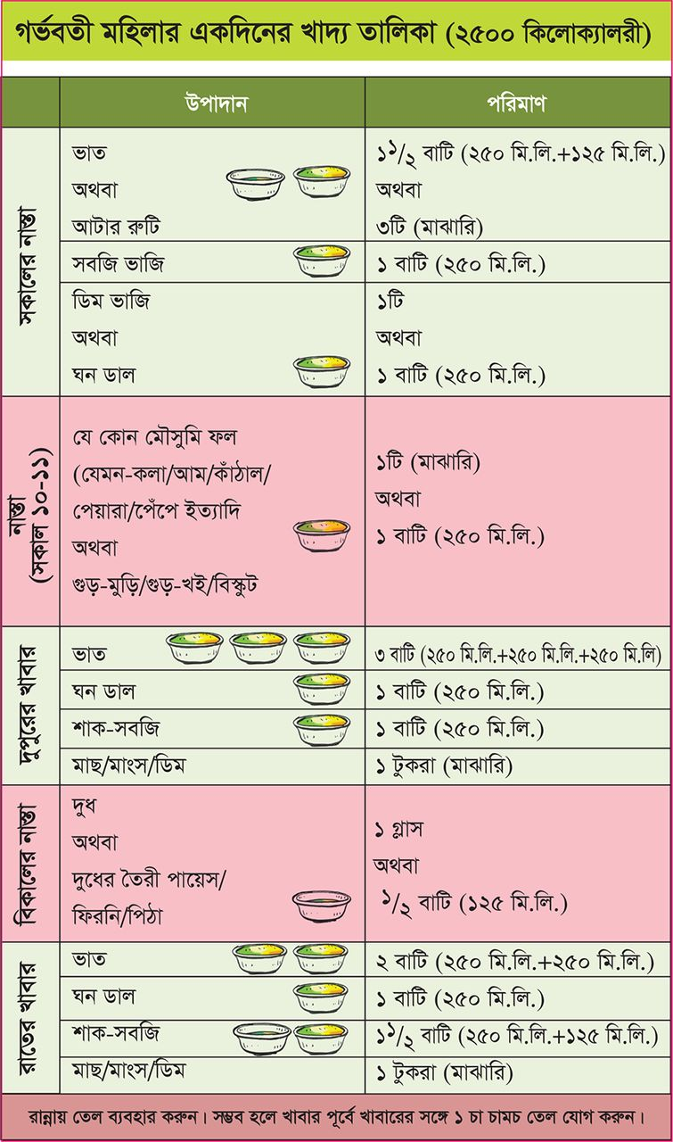 Download figure also making  balanced plate for pregnant women to improve birthweight of rh bmjopenj