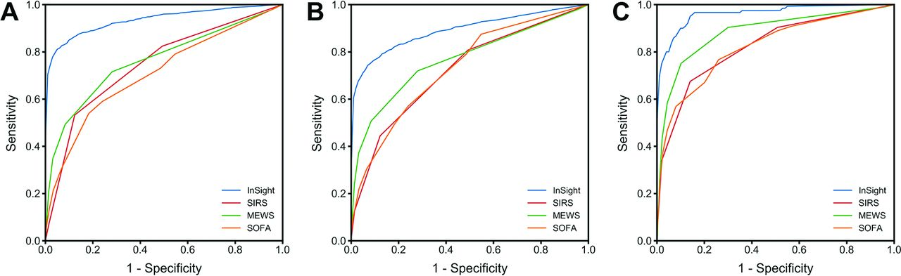 modified sofa score calculator lazyboy recliner multicentre validation of a sepsis prediction algorithm using only download figure