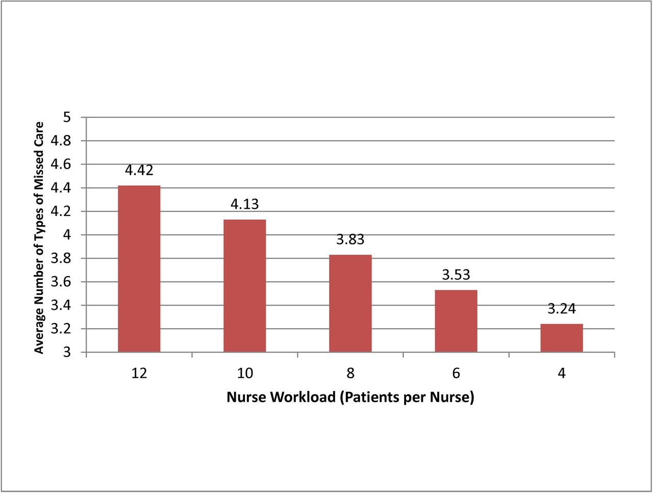 Patient satisfaction with hospital care and nurses in England an observational study  BMJ Open