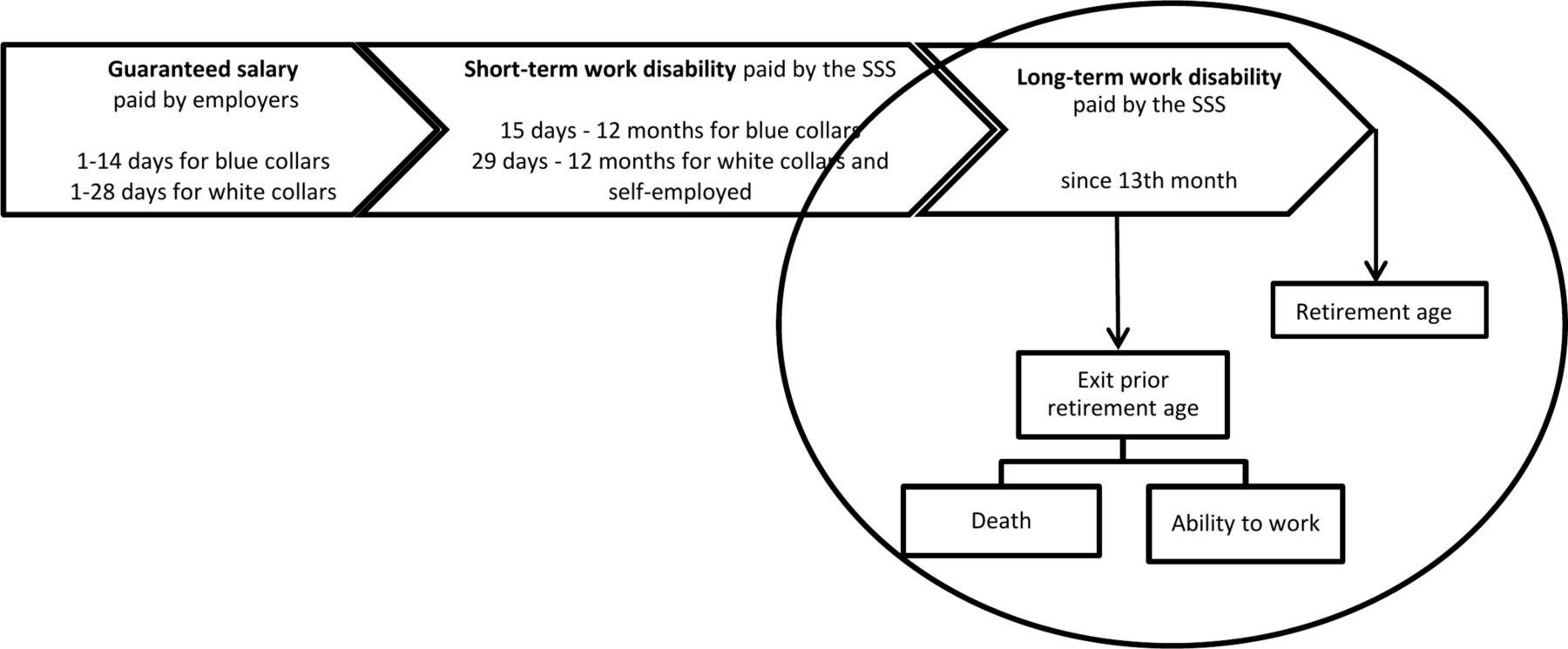 Assessing factors associated with long-term work