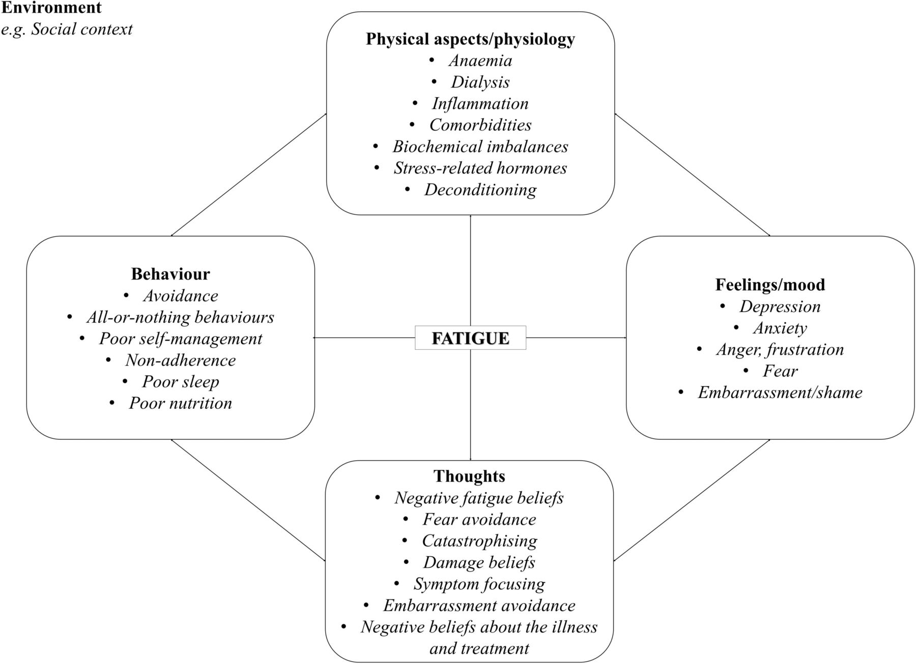 what is a mapping diagram 2002 mitsubishi lancer es radio wiring cognitive-behavioural therapy (cbt) for renal fatigue (bref): feasibility randomised ...